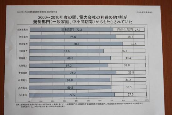 20150427写真【0422衆経産委質疑配布資料】